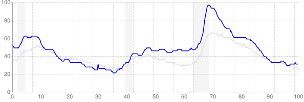 Michigan monthly unemployment rate chart from 1990 to May 2018